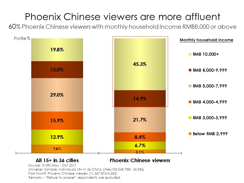Phoenix Chinese viewers are more affluent 60 % Phoenix Chinese viewers with monthly household income RMB8,000 or above Profile % Monthly household income Source: CNRS May - Oct 2011 Universe/ Sample: Individuals 15+ in 36 China cities(103,045,758/ 40,556) Past month Phoenix Chinese viewers (11,367,873/4,353) Remarks - Refuse to answer respondents are excluded.