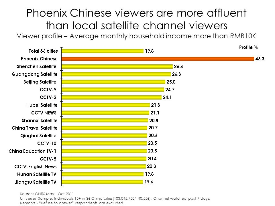 Phoenix Chinese viewers are more affluent than local satellite channel viewers Viewer profile – Average monthly household income more than RMB10K Profile % Source: CNRS May - Oct 2011 Universe/ Sample: Individuals 15+ in 36 China cities(103,045,758/ 40,556); Channel watched past 7 days.