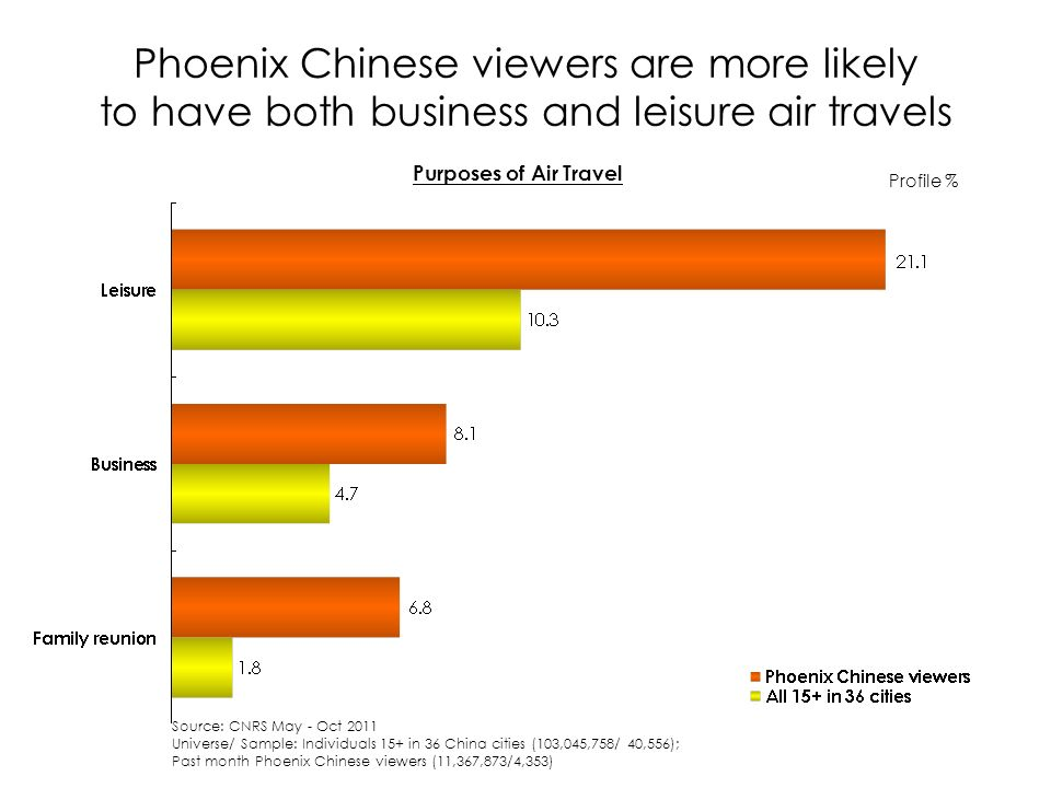 Phoenix Chinese viewers are more likely to have both business and leisure air travels Profile % Source: CNRS May - Oct 2011 Universe/ Sample: Individuals 15+ in 36 China cities (103,045,758/ 40,556); Past month Phoenix Chinese viewers (11,367,873/4,353) Purposes of Air Travel