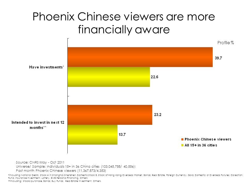 Phoenix Chinese viewers are more financially aware *including: National Debts, Stock A in Shanghai/Shenzhen, Domestic Stock B, Stock of Hong Kong/Overseas market, Bonds, Real Estate, Foreign Currency, Gold, Domestic or Overseas Futures, Collection, Fund, Insurance investment, Lottery, RMB Personal Financing, Others **including: Stocks purchase, Bonds, Buy Funds, Real Estate investment, Others.
