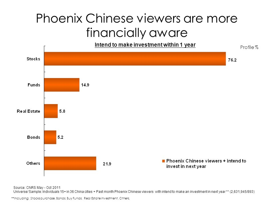 Phoenix Chinese viewers are more financially aware Source: CNRS May - Oct 2011 Universe/ Sample: Individuals 15+ in 36 China cities + Past month Phoenix Chinese viewers with intend to make an investment in next year ** (2,631,945/893) Profile % **including: Stocks purchase, Bonds, Buy Funds, Real Estate investment, Others.