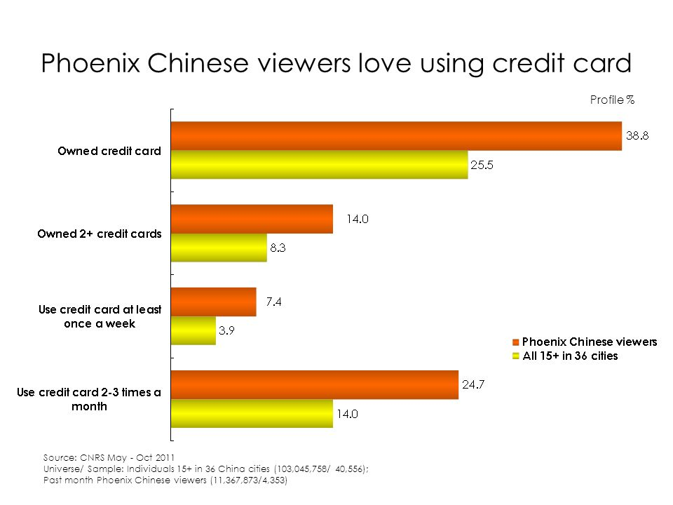 Phoenix Chinese viewers love using credit card Profile % Source: CNRS May - Oct 2011 Universe/ Sample: Individuals 15+ in 36 China cities (103,045,758/ 40,556); Past month Phoenix Chinese viewers (11,367,873/4,353)