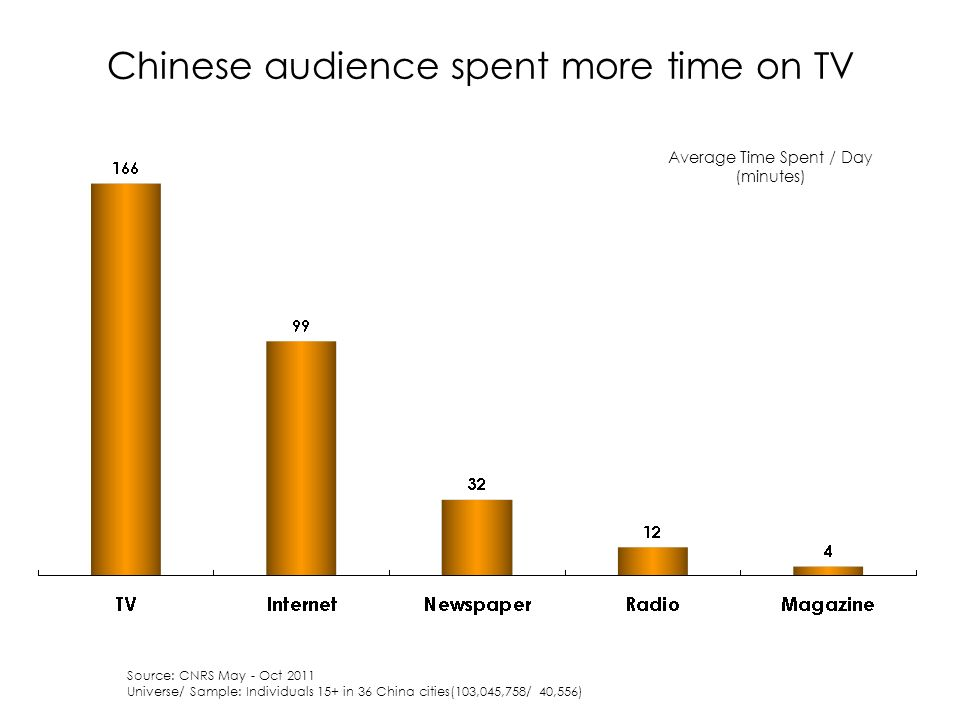 Chinese audience spent more time on TV Average Time Spent / Day (minutes) Source: CNRS May - Oct 2011 Universe/ Sample: Individuals 15+ in 36 China cities(103,045,758/ 40,556)