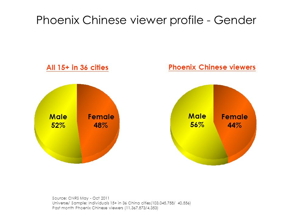 Phoenix Chinese viewer profile - Gender All 15+ in 36 cities Phoenix Chinese viewers Source: CNRS May - Oct 2011 Universe/ Sample: Individuals 15+ in 36 China cities(103,045,758/ 40,556) Past month Phoenix Chinese viewers (11,367,873/4,353) Male 52% Female 48% Female 44% Male 56%