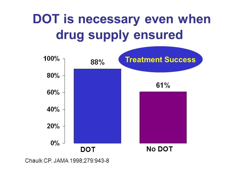 DOT is necessary even when drug supply ensured Chaulk CP.