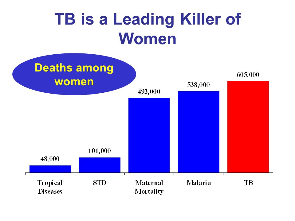 TB is a Leading Killer of Women Deaths among women