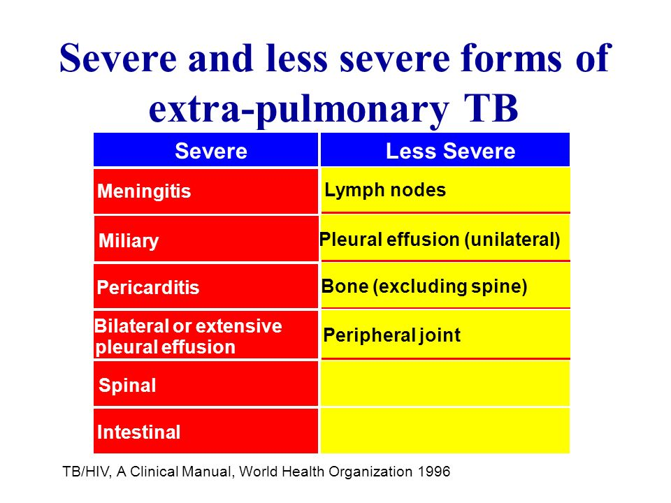 Severe and less severe forms of extra-pulmonary TB Severe Meningitis Less Severe Lymph nodes Miliary PericarditisBone (excluding spine) Bilateral or extensive pleural effusion SpinalIntestinal TB/HIV, A Clinical Manual, World Health Organization 1996 Pleural effusion (unilateral) Peripheral joint