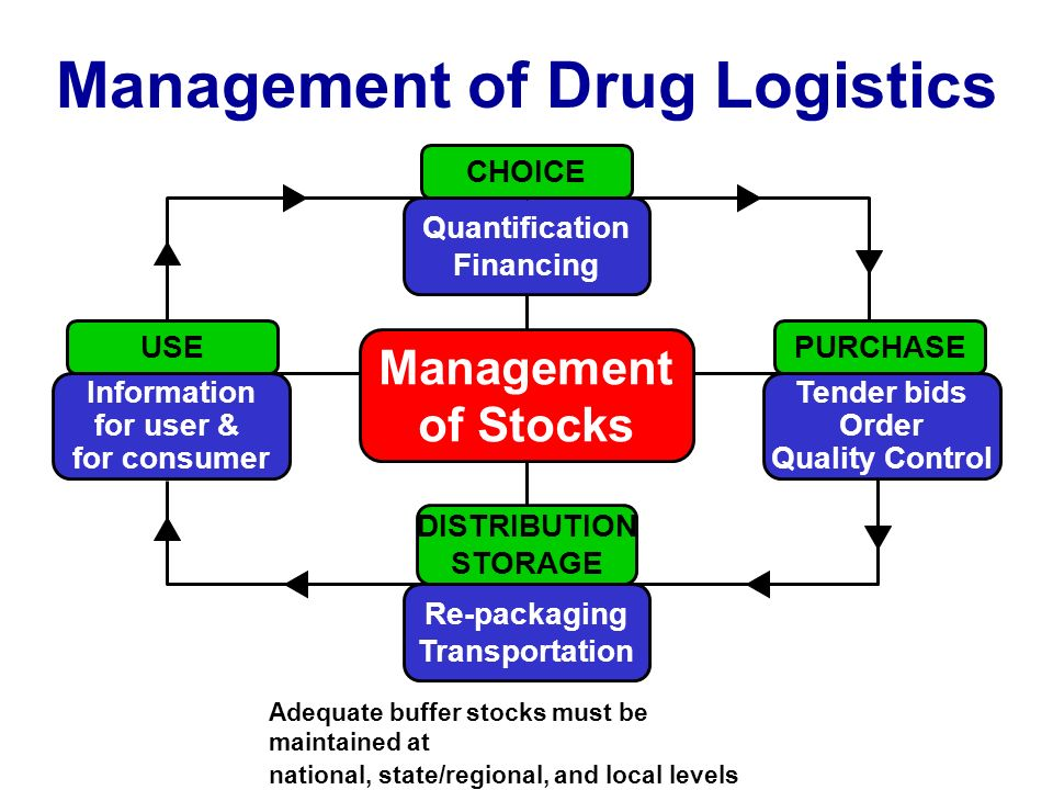Management of Drug Logistics Management of Stocks CHOICE USEPURCHASE DISTRIBUTION STORAGE Quantification Financing Tender bids Order Quality Control Re-packaging Transportation Information for user & for consumer Adequate buffer stocks must be maintained at national, state/regional, and local levels