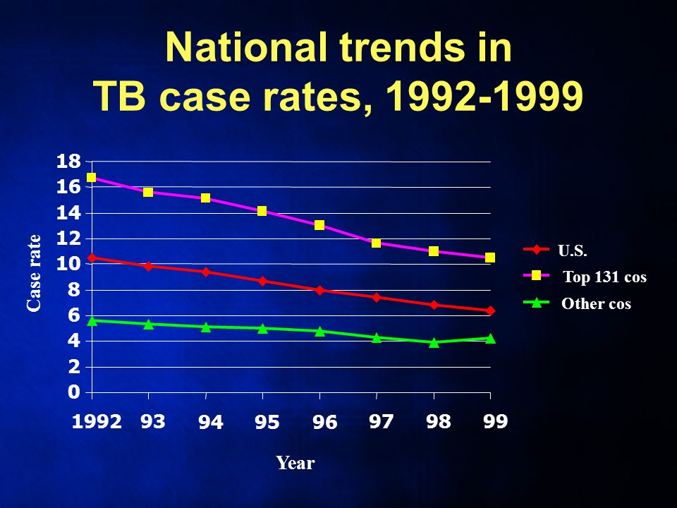 National trends in TB case rates, 1992-1999 0 2 4 6 8 10 12 14 16 18 199293949596979899 Year Case rate U.S.