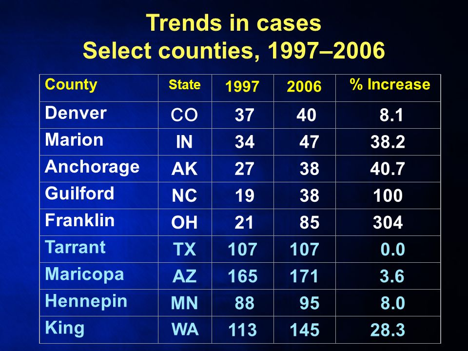 County State 19972006 % Increase Denver CO 37 40 8.1 Marion IN 34 4738.2 Anchorage AK 27 3840.7 Guilford NC 19 38100 Franklin OH 21 85304 Tarrant TX107 0.0 Maricopa AZ165171 3.6 Hennepin MN 88 95 8.0 King WA 11314528.3 Trends in cases Select counties, 1997–2006