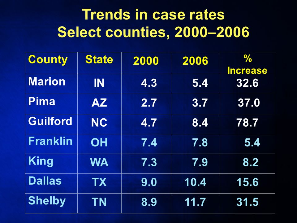 CountyState 20002006 % Increase Marion IN 4.3 5.432.6 Pima AZ 2.7 3.7 37.0 Guilford NC 4.7 8.478.7 Franklin OH 7.4 7.8 5.4 King WA 7.3 7.9 8.2 Dallas TX 9.010.415.6 Shelby TN 8.911.731.5 Trends in case rates Select counties, 2000–2006