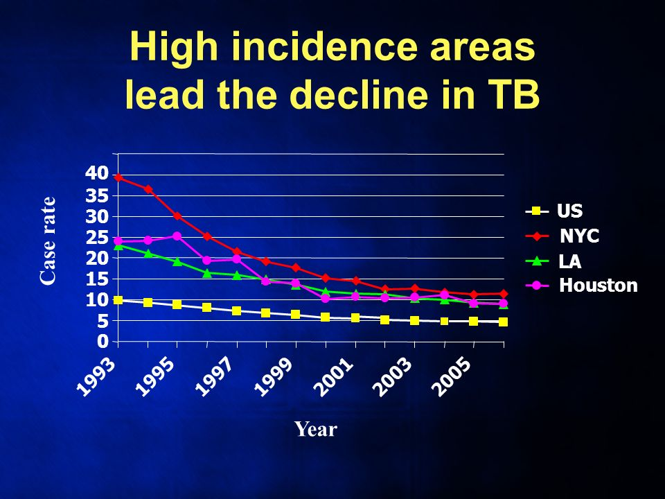 High incidence areas lead the decline in TB 0 5 10 15 20 25 30 35 40 1993199519971999200120032005 Year Case rate US NYC LA Houston