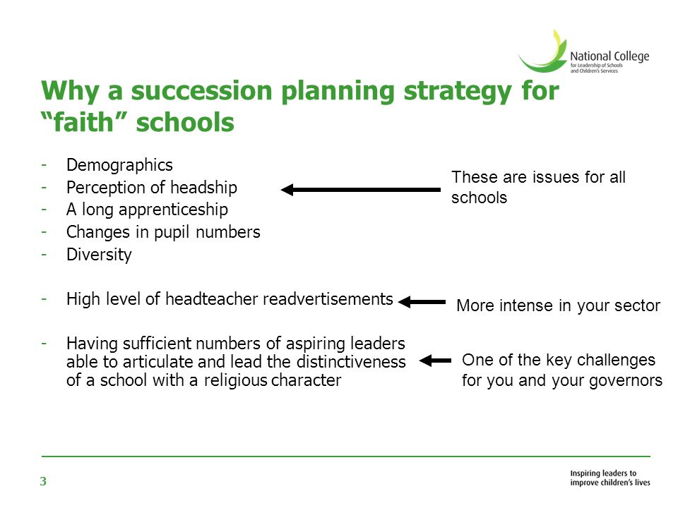 3 Why a succession planning strategy for faith schools -Demographics -Perception of headship -A long apprenticeship -Changes in pupil numbers -Diversity -High level of headteacher readvertisements -Having sufficient numbers of aspiring leaders able to articulate and lead the distinctiveness of a school with a religious character These are issues for all schools More intense in your sector One of the key challenges for you and your governors