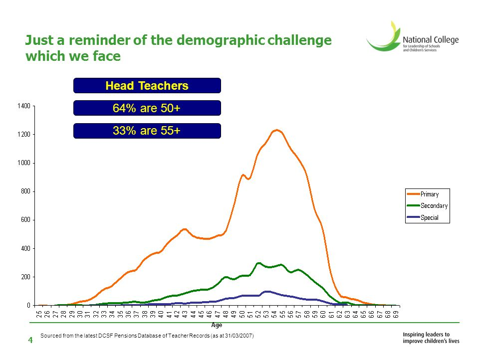 4 Just a reminder of the demographic challenge which we face 33% are 55+ Head Teachers 64% are 50+ Sourced from the latest DCSF Pensions Database of Teacher Records (as at 31/03/2007)