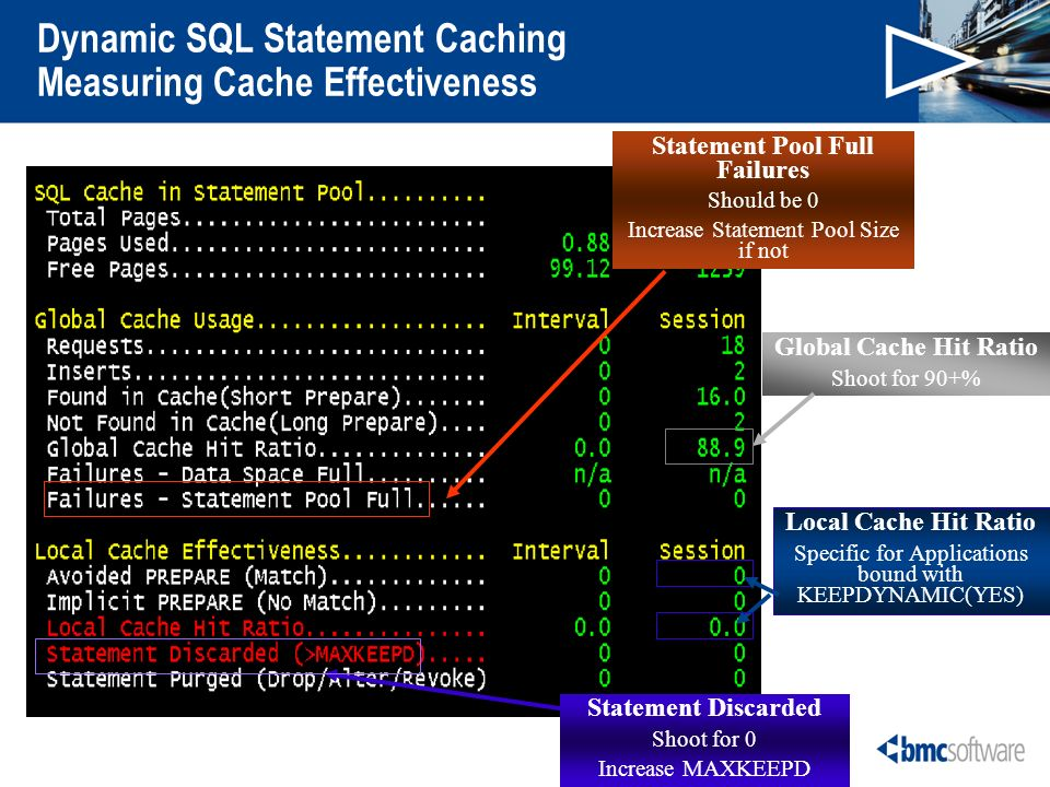 Dynamic SQL Statement Caching Measuring Cache Effectiveness Global Cache Hit Ratio Shoot for 90+% Statement Pool Full Failures Should be 0 Increase Statement Pool Size if not Statement Discarded Shoot for 0 Increase MAXKEEPD Local Cache Hit Ratio Specific for Applications bound with KEEPDYNAMIC(YES)