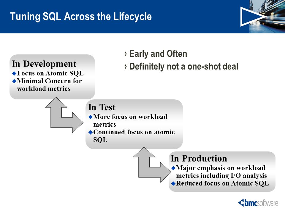 Tuning SQL Across the Lifecycle Early and Often Definitely not a one-shot deal In Development Focus on Atomic SQL Minimal Concern for workload metrics In Test More focus on workload metrics Continued focus on atomic SQL In Production Major emphasis on workload metrics including I/O analysis Reduced focus on Atomic SQL