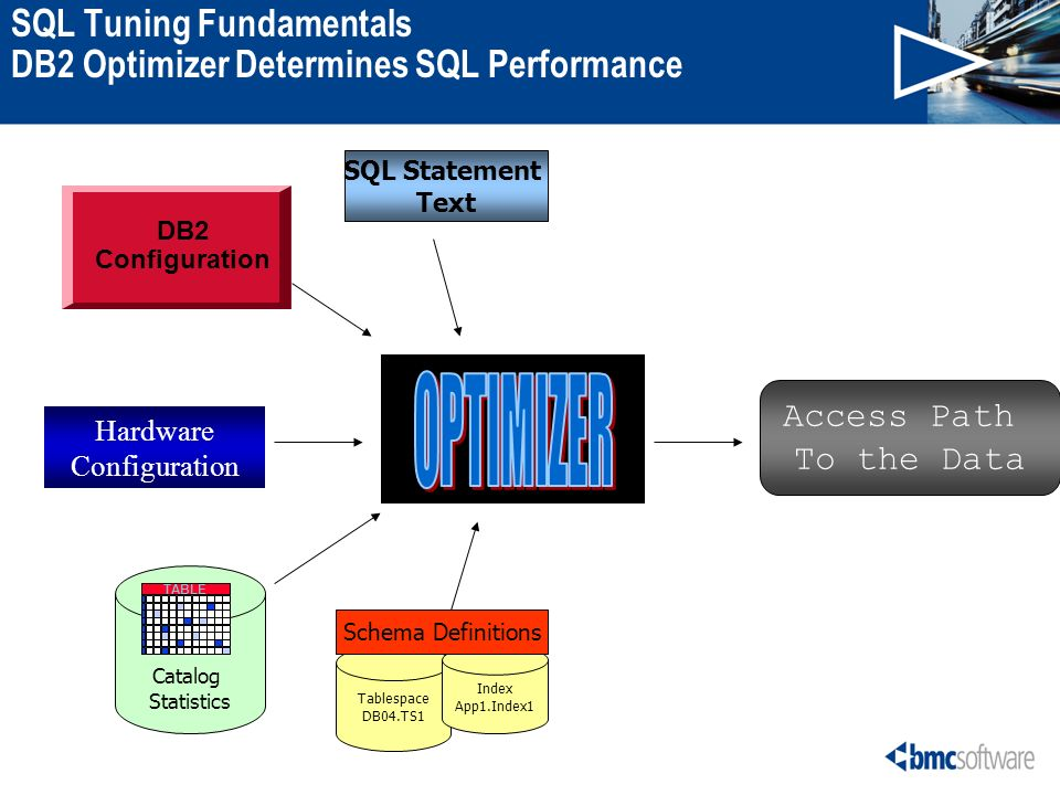 SQL Tuning Fundamentals DB2 Optimizer Determines SQL Performance SQL Statement Text DB2 Configuration Tablespace DB04.TS1 Index App1.Index1 Catalog Statistics TABLE Hardware Configuration Schema Definitions Access Path To the Data