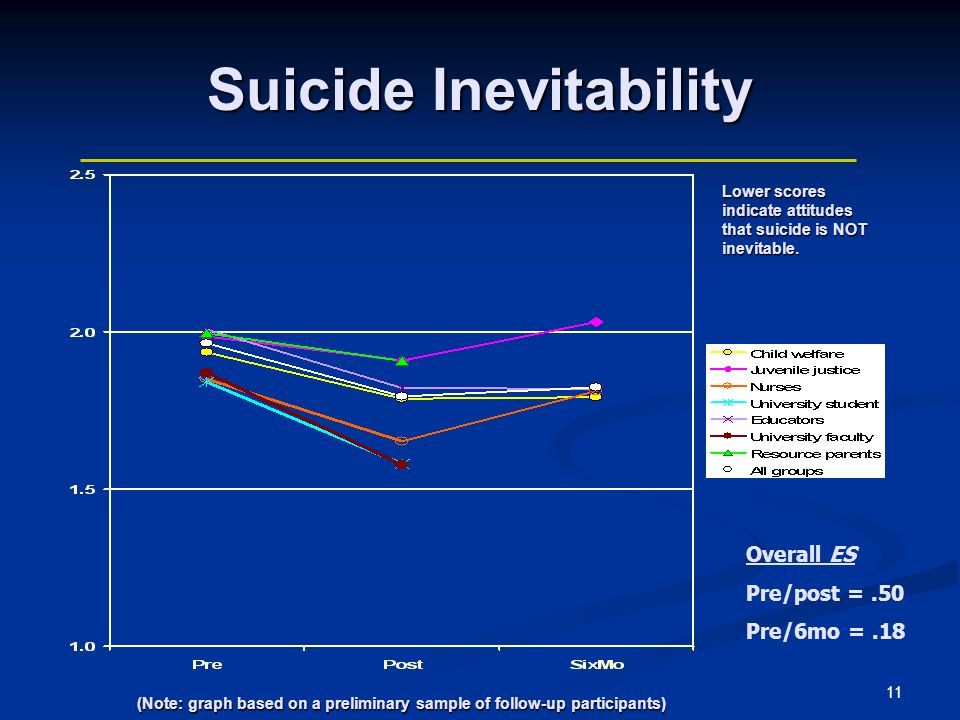 11 Suicide Inevitability Overall ES Pre/post =.50 Pre/6mo =.18 (Note: graph based on a preliminary sample of follow-up participants) (Note: graph based on a preliminary sample of follow-up participants) Lower scores indicate attitudes that suicide is NOT inevitable.