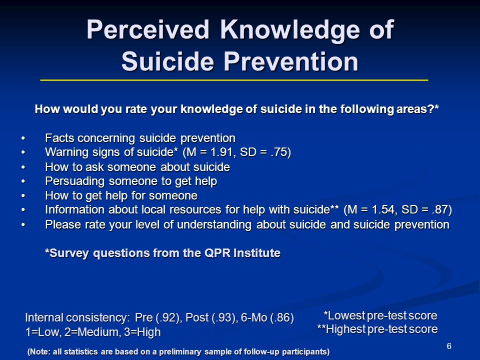 6 Perceived Knowledge of Suicide Prevention How would you rate your knowledge of suicide in the following areas.