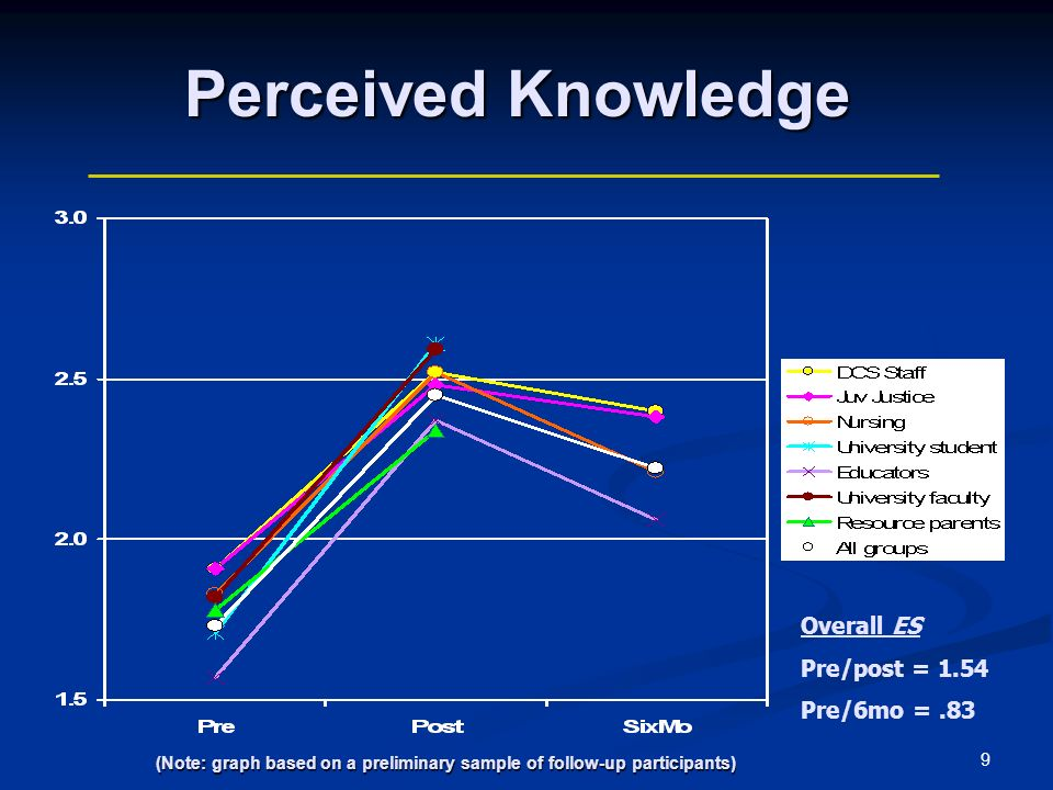 9 Perceived Knowledge Overall ES Pre/post = 1.54 Pre/6mo =.83 (Note: graph based on a preliminary sample of follow-up participants) (Note: graph based on a preliminary sample of follow-up participants)