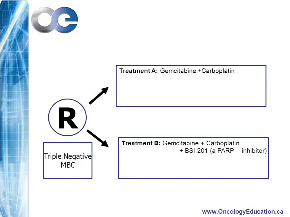 R Treatment A: Gemcitabine +Carboplatin Treatment B: Gemcitabine + Carboplatin + BSI-201 (a PARP – inhibitor) Triple Negative MBC