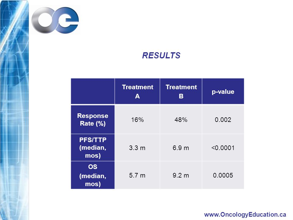 RESULTS Treatment A Treatment B p-value Response Rate (%) 16%48%0.002 PFS/TTP (median, mos) 3.3 m6.9 m< OS (median, mos) 5.7 m9.2 m0.0005