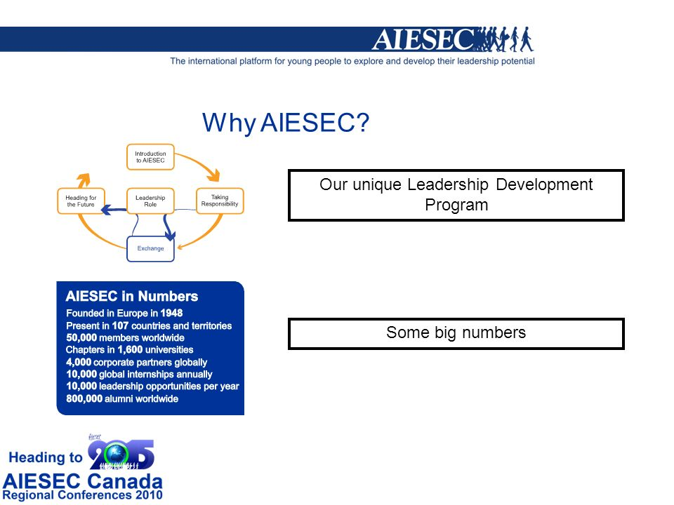 Our unique Leadership Development Program Some big numbers Why AIESEC