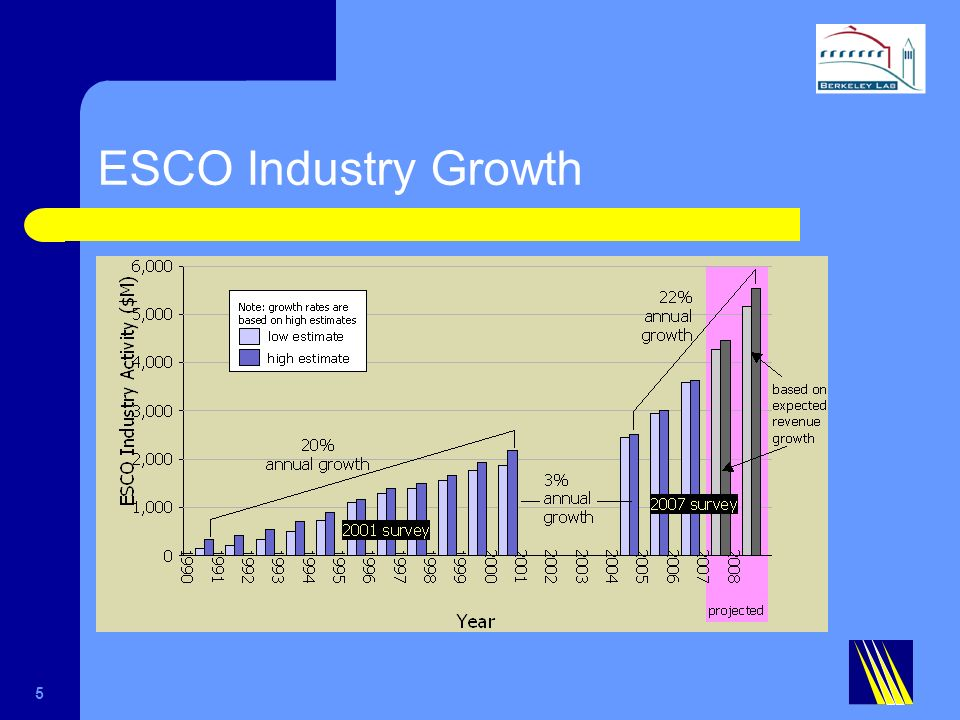 ESCO Industry Growth 5