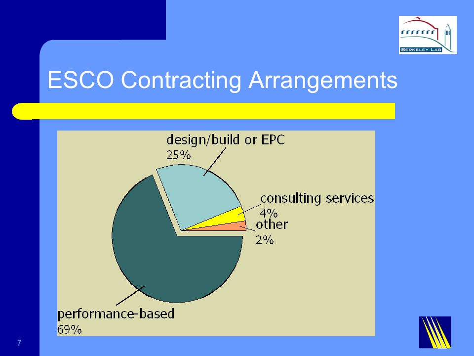 ESCO Contracting Arrangements 7