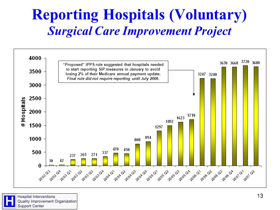13 Reporting Hospitals (Voluntary) Surgical Care Improvement Project Proposed IPPS rule suggested that hospitals needed to start reporting SIP measures in January to avoid losing 2% of their Medicare annual payment update.