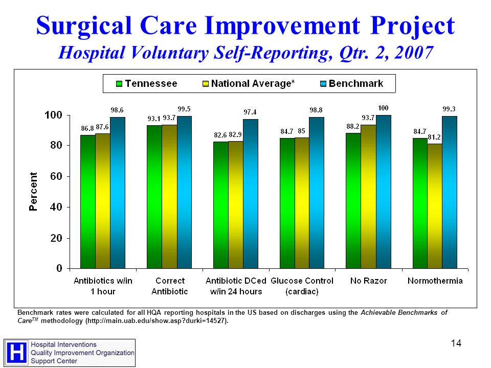 14 Surgical Care Improvement Project Hospital Voluntary Self-Reporting, Qtr.