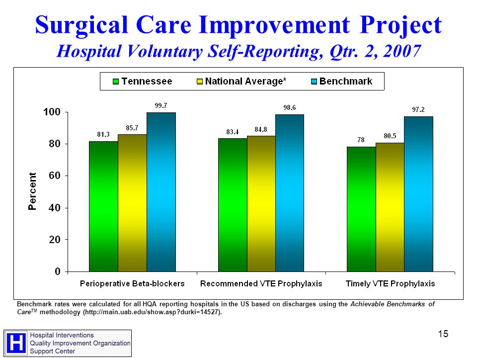15 Benchmark rates were calculated for all HQA reporting hospitals in the US based on discharges using the Achievable Benchmarks of Care TM methodology (http://main.uab.edu/show.asp durki=14527).