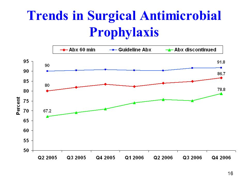 16 Trends in Surgical Antimicrobial Prophylaxis