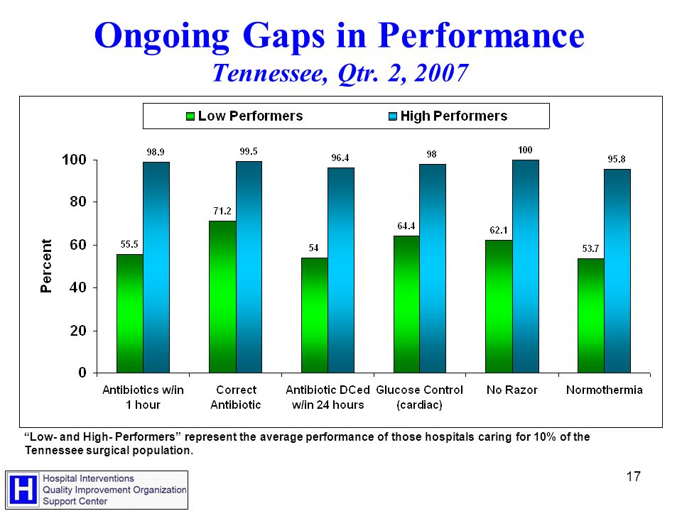 17 Ongoing Gaps in Performance Tennessee, Qtr.