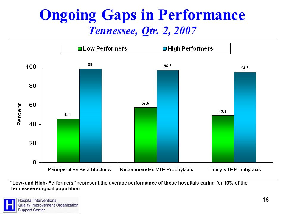 18 Ongoing Gaps in Performance Tennessee, Qtr.