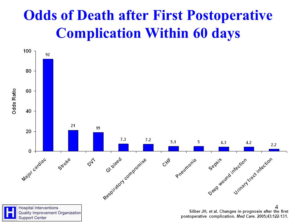 4 Odds of Death after First Postoperative Complication Within 60 days Silber JH, et al.