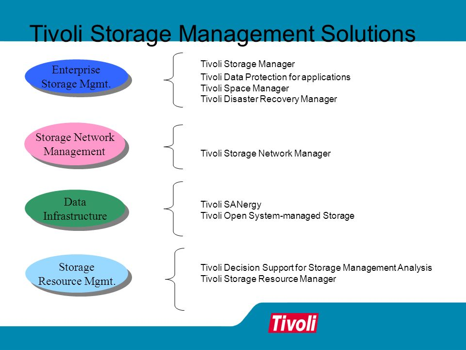 Tivoli Storage Management Solutions Data Infrastructure Data Infrastructure Storage Network Management Storage Network Management Enterprise Storage Mgmt.