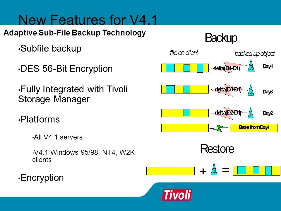 Subfile backup DES 56-Bit Encryption Fully Integrated with Tivoli Storage Manager Platforms All V4.1 servers V4.1 Windows 95/98, NT4, W2K clients Encryption Adaptive Sub-File Backup Technology