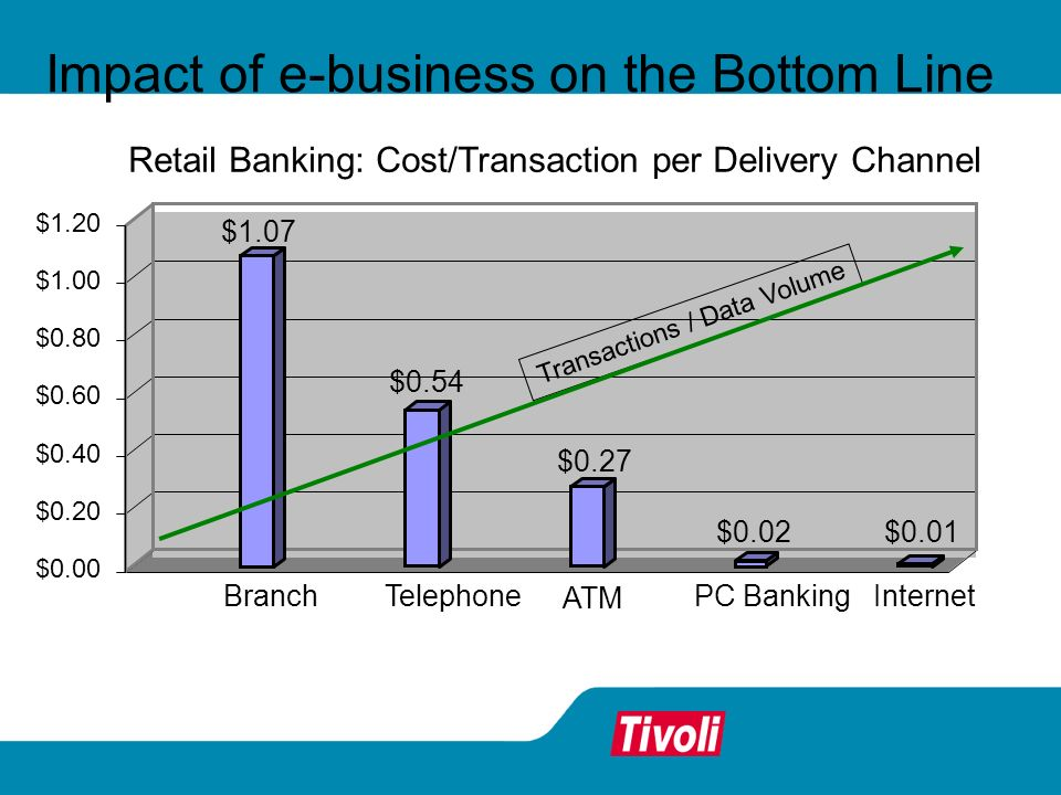 Impact of e-business on the Bottom Line $1.07 $0.54 $0.27 $0.02$0.01 $0.00 $0.20 $0.40 $0.60 $0.80 $1.00 $1.20 BranchTelephone ATM PC BankingInternet Retail Banking: Cost/Transaction per Delivery Channel Transactions / Data Volume