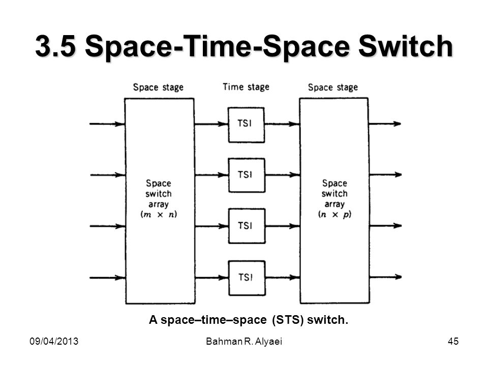 09/04/2013Bahman R. Alyaei45 3.5 Space-Time-Space Switch A space–time–space (STS) switch.