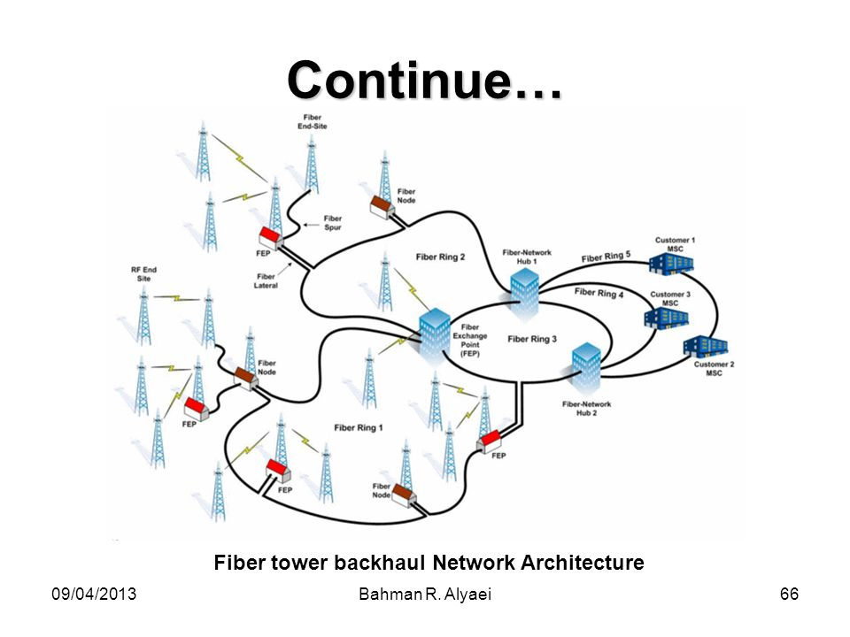09/04/2013Bahman R. Alyaei66 Continue… Fiber tower backhaul Network Architecture