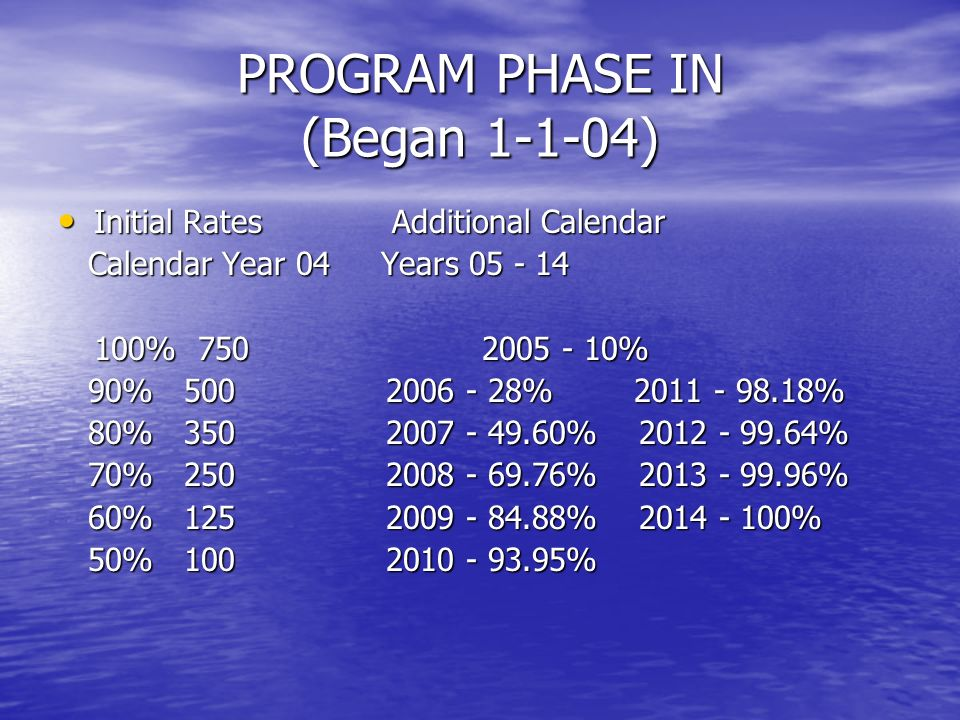 PROGRAM PHASE IN (Began 1-1-04) Initial Rates Additional Calendar Initial Rates Additional Calendar Calendar Year 04 Years 05 - 14 Calendar Year 04 Years 05 - 14 100% 750 2005 - 10% 90% 500 2006 - 28% 2011 - 98.18% 90% 500 2006 - 28% 2011 - 98.18% 80% 350 2007 - 49.60% 2012 - 99.64% 80% 350 2007 - 49.60% 2012 - 99.64% 70% 250 2008 - 69.76% 2013 - 99.96% 70% 250 2008 - 69.76% 2013 - 99.96% 60% 125 2009 - 84.88% 2014 - 100% 60% 125 2009 - 84.88% 2014 - 100% 50% 100 2010 - 93.95% 50% 100 2010 - 93.95%