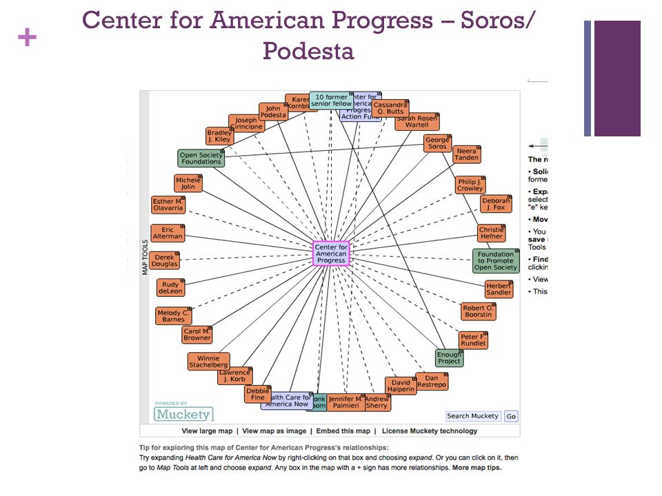 + Center for American Progress – Soros/ Podesta
