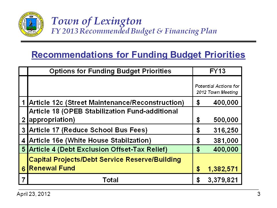 April 23, Town of Lexington FY 2013 Recommended Budget & Financing Plan Recommendations for Funding Budget Priorities