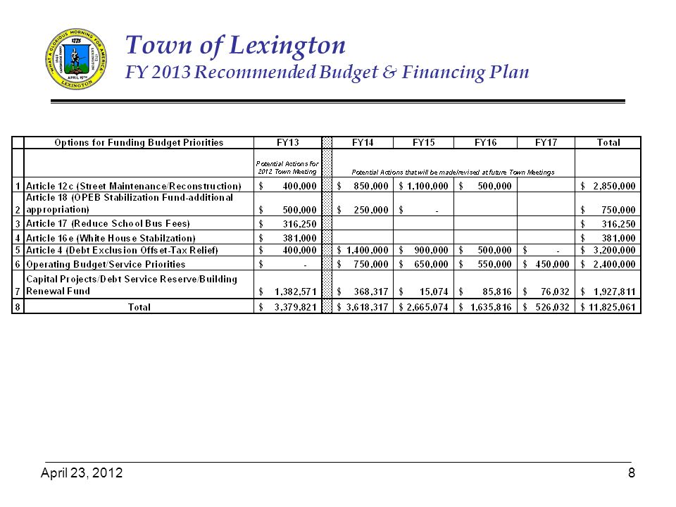 April 23, Town of Lexington FY 2013 Recommended Budget & Financing Plan