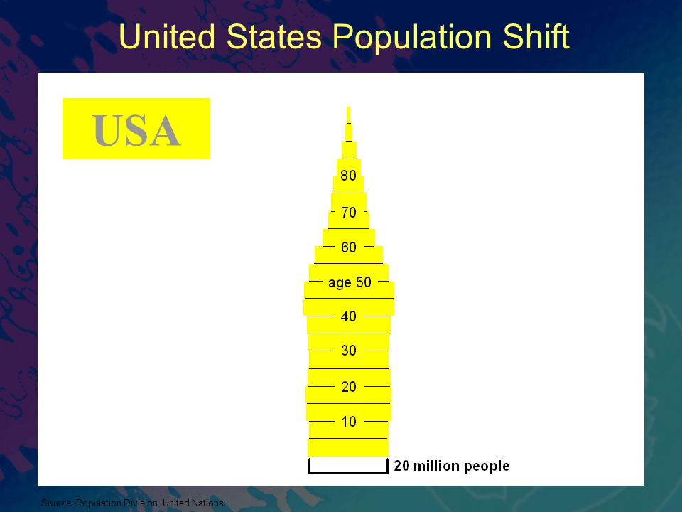 United States Population Shift Source: Population Division, United Nations USA