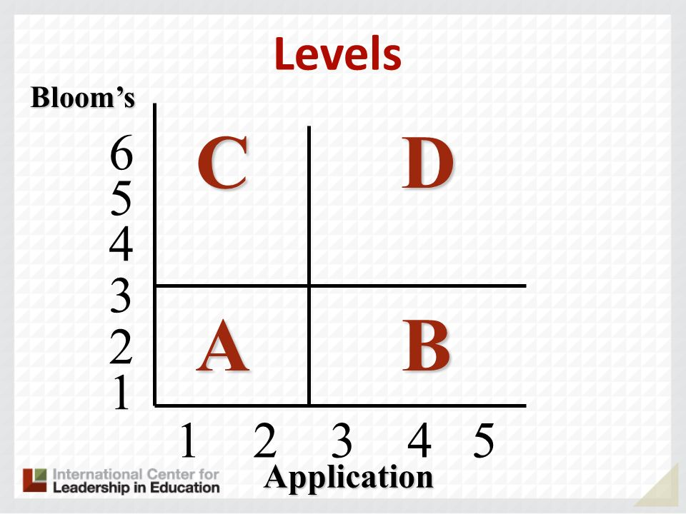 Blooms CDCDABABCDCDABAB Application Levels