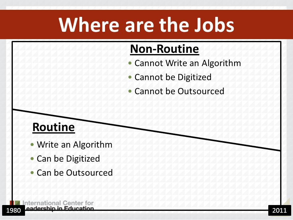 Where are the Jobs Write an Algorithm Can be Digitized Can be Outsourced Cannot Write an Algorithm Cannot be Digitized Cannot be Outsourced Non-Routine Routine