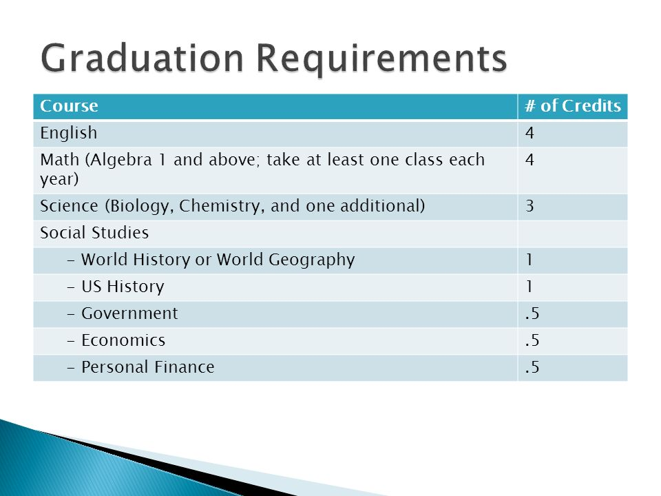 Course# of Credits English4 Math (Algebra 1 and above; take at least one class each year) 4 Science (Biology, Chemistry, and one additional)3 Social Studies - World History or World Geography1 - US History1 - Government.5 - Economics.5 - Personal Finance.5