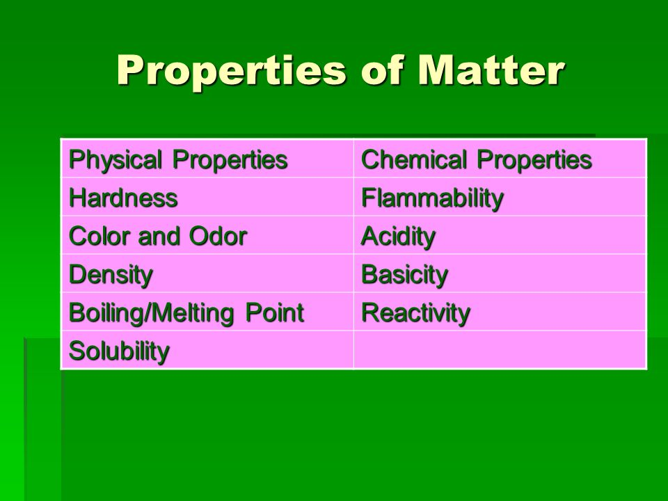 Properties of Matter Physical Properties Chemical Properties HardnessFlammability Color and Odor Acidity DensityBasicity Boiling/Melting Point Reactivity Solubility
